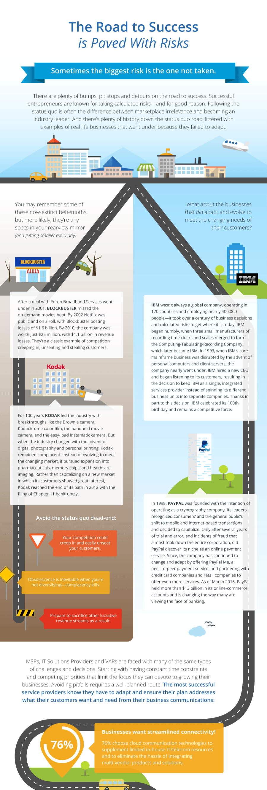 Cropped CoreDial-Road-to-Success-Paved-with-Risks-Infographic.png