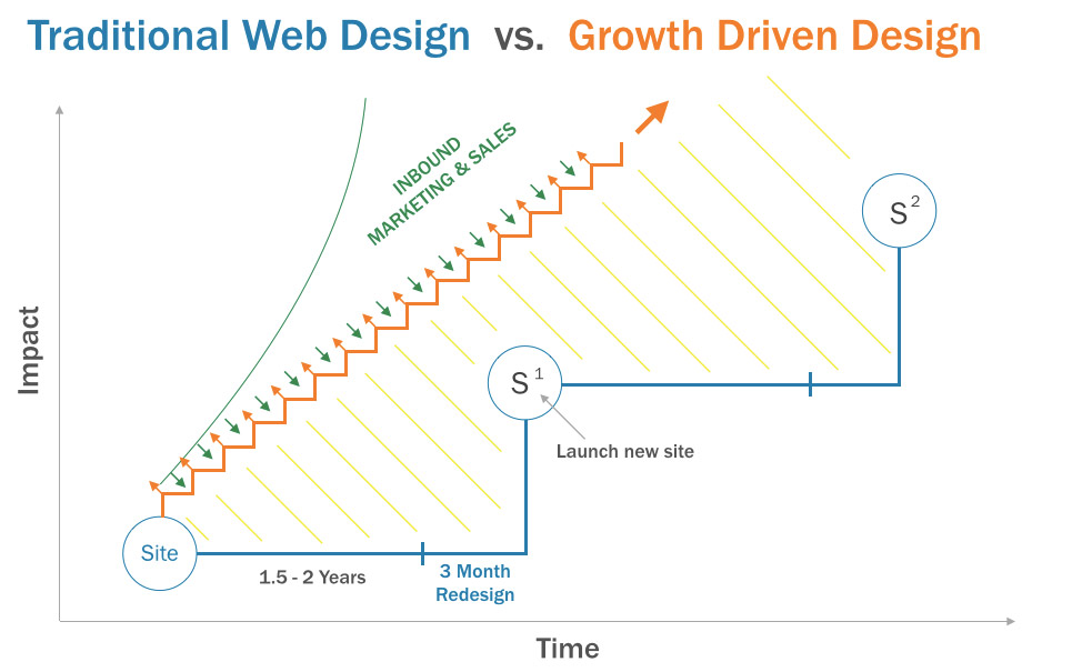traditional-vs-GrowthDrivenDesign
