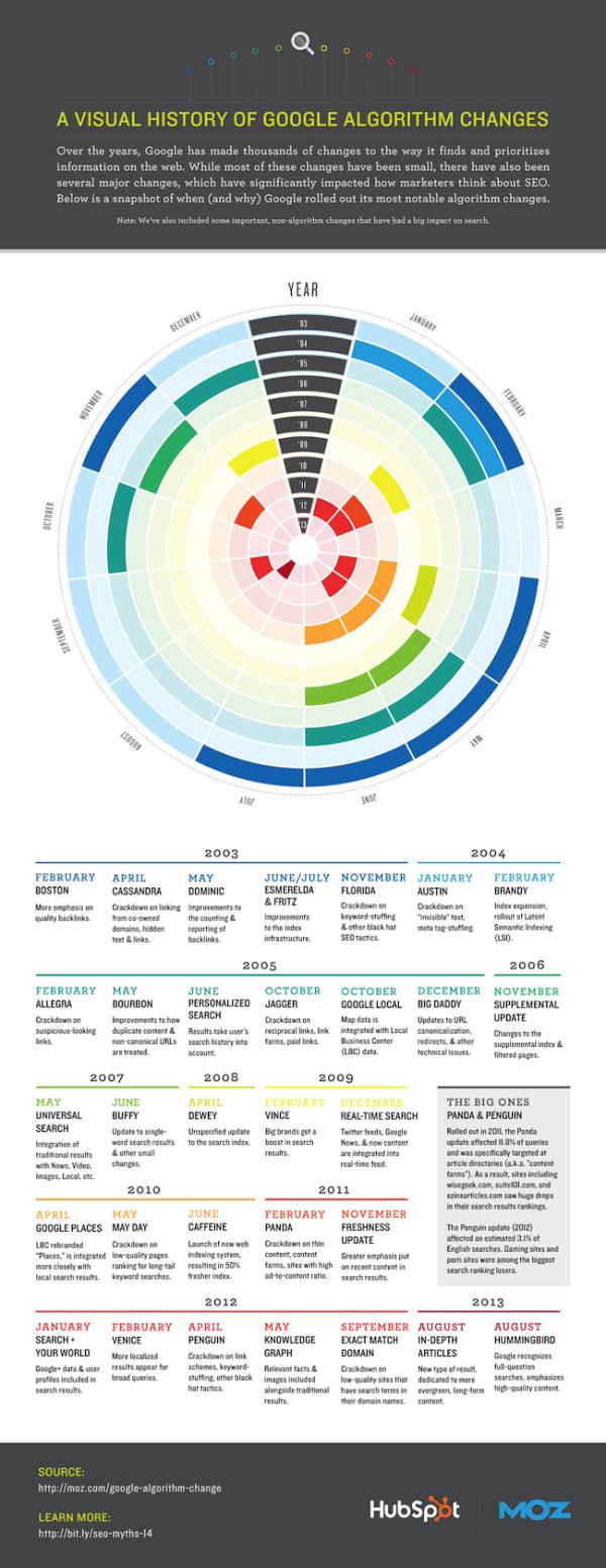 Visual History of Google Algorithm Changes resized 600