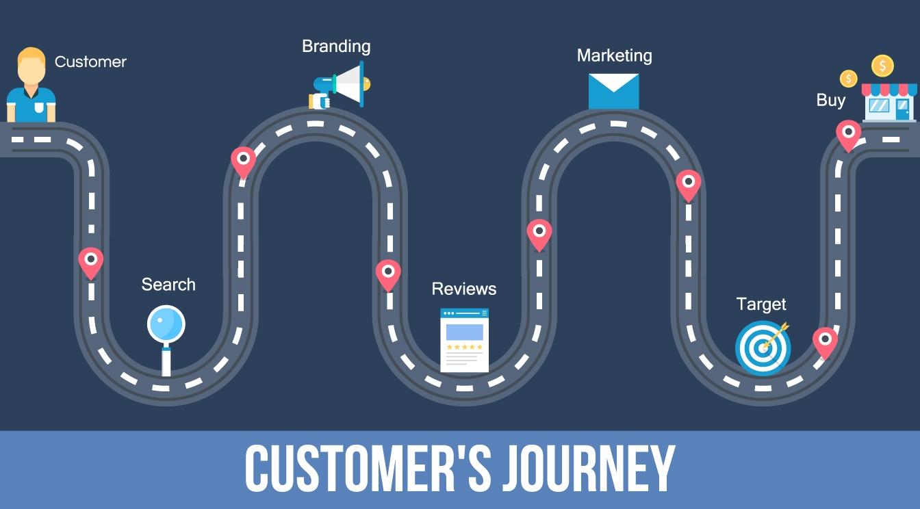 Customer journey map illustration